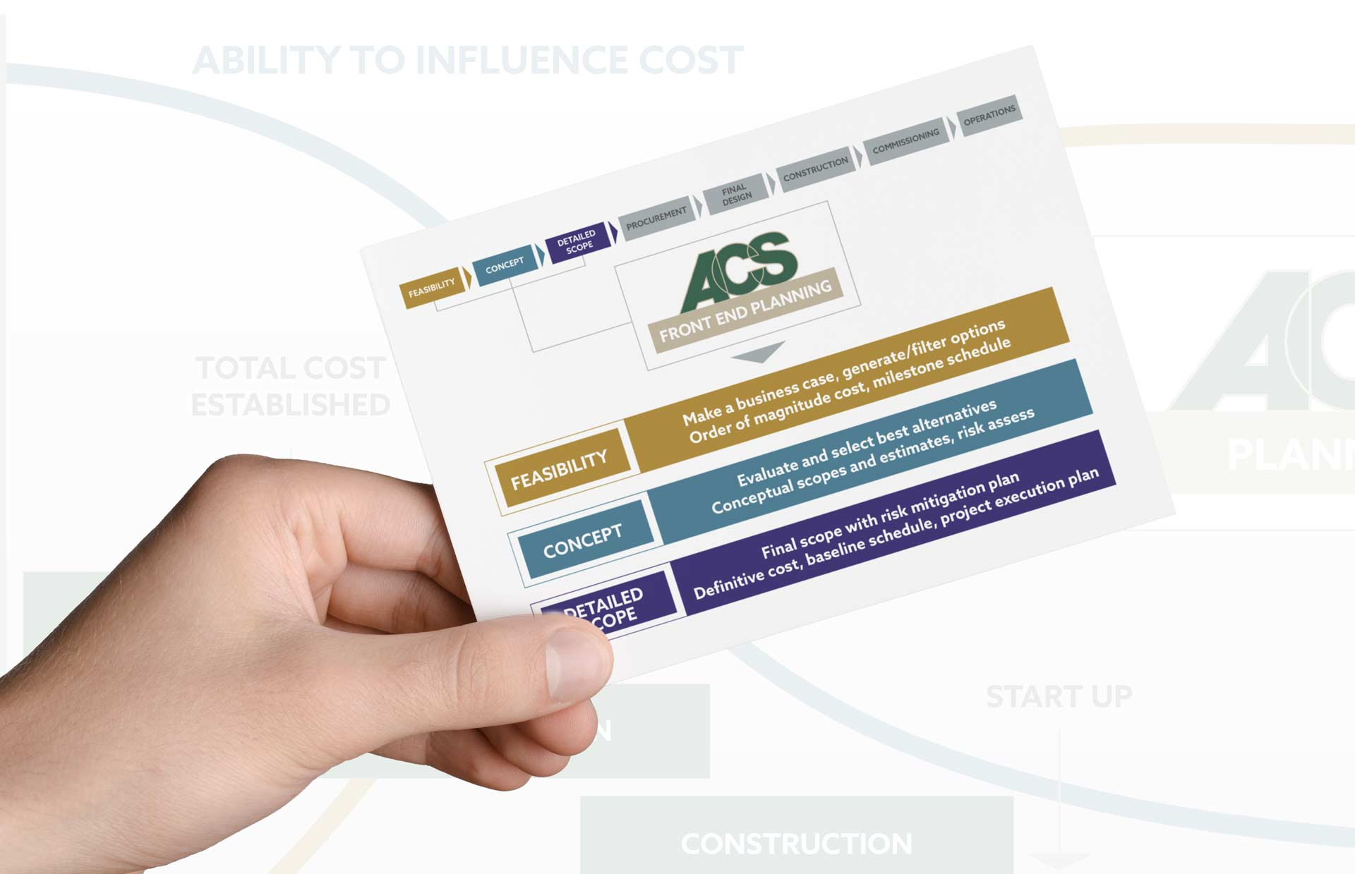New ACS marketing postcard as part of NAVEO's brand development strategy.